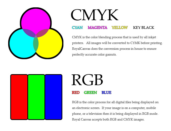 Differences between CMYK and RGB color